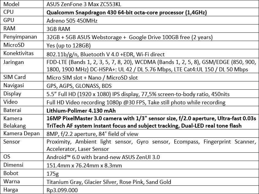 Alasan Memilih Zenfone 3 Max