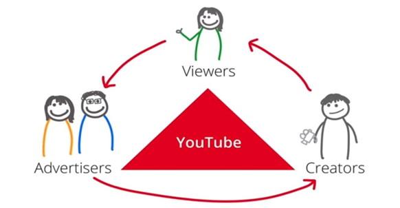 4 Langkah Mudah YouTuber Dapatkan Uang di Internet