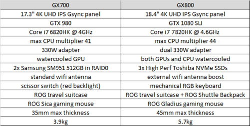GX800 vs GX700